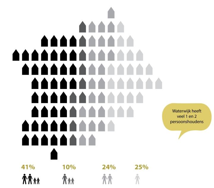 Waterwijk Almere- demographics
